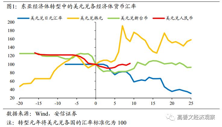 高善文:人民币汇率向何处去?基于东亚经济体历史经验的对比