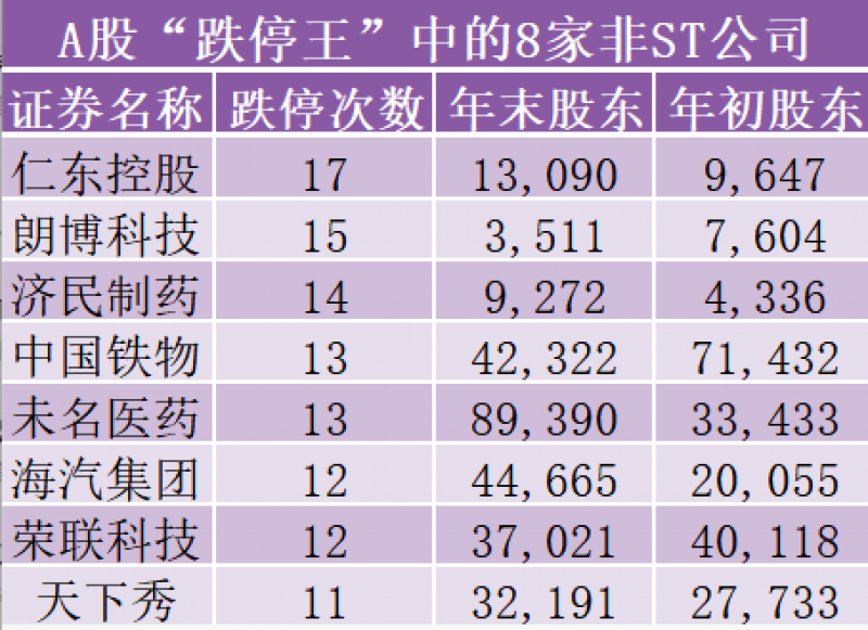 """A股""""跌停王""""榜单出炉 8家公司沦落至与130只ST股为伍"""