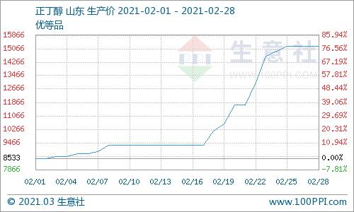 """生意社:二月正丁醇""""直冲云霄""""价格暴涨78%"""