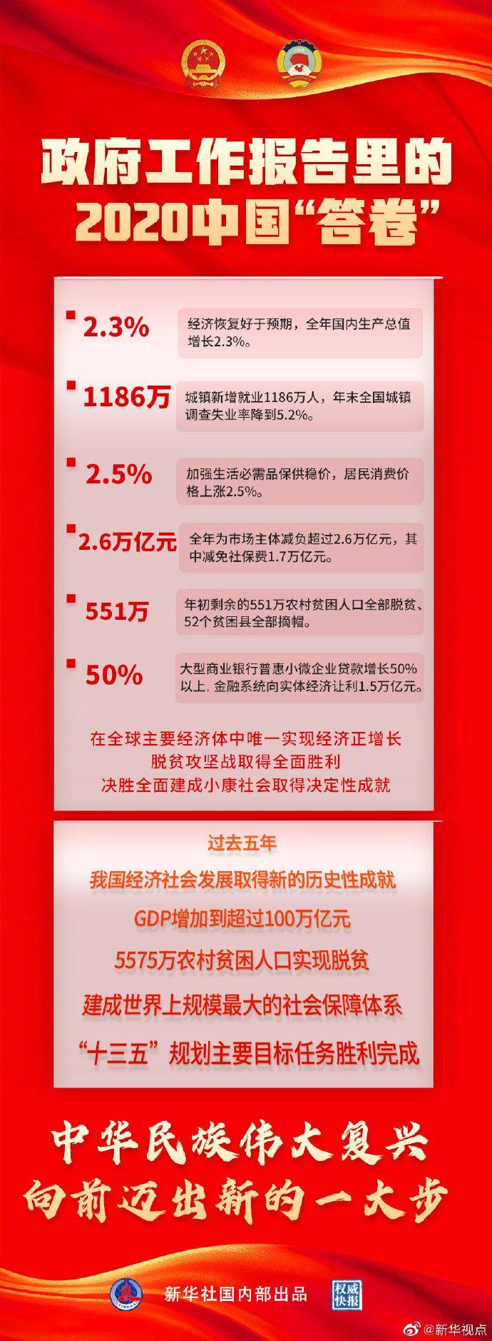 看!政府工作报告里的2020中国答卷