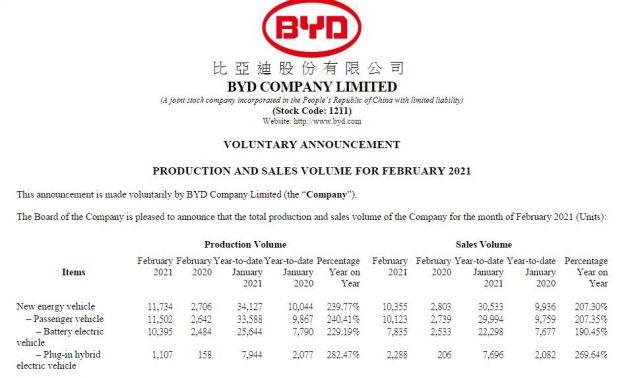 比亚迪今年1月份销售纯电动汽车7835辆 同比增长209.32%