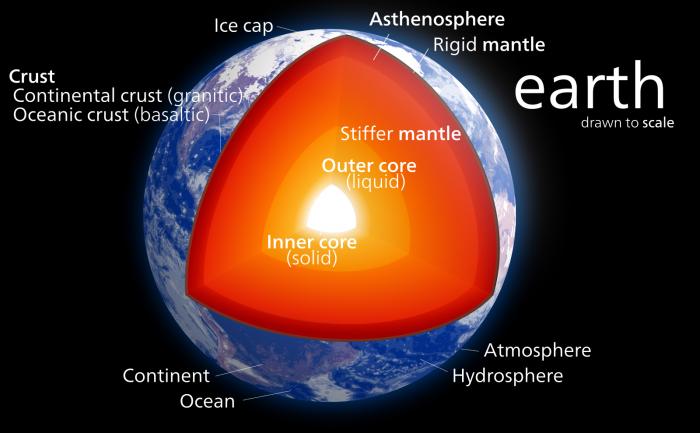 科学家发现地球深处的一个新秘密:可能还存在另一个地核层