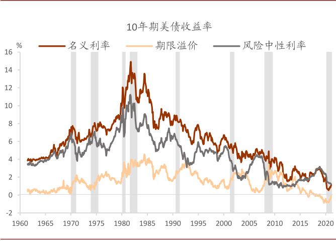 中金:风暴过后 美债利率何去何从?