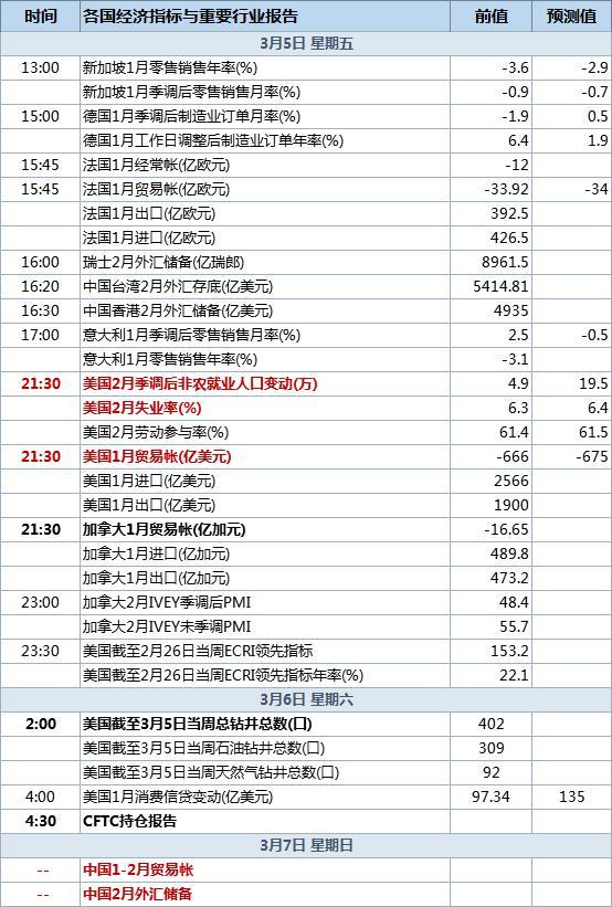 3月5日经济数据发布时间表