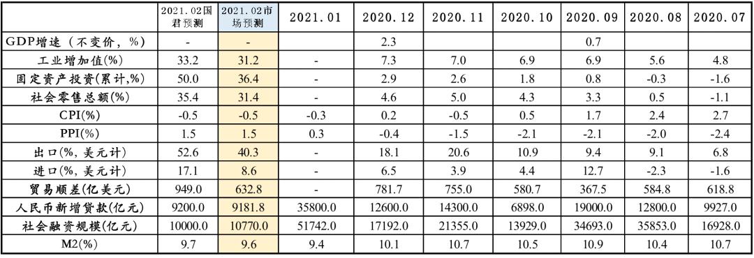 经济亮眼可期,通胀分化持续——2021年2月经济数据预测