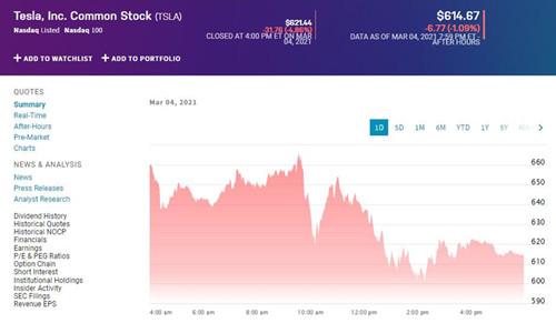 特斯拉股价周四再跌4.86% 市值3个交易日缩水930亿美元