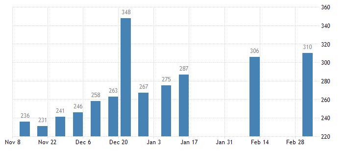 贝克休斯:美国钻井公司连续第二周增加石油和天然气钻井 总钻井数增加至403座