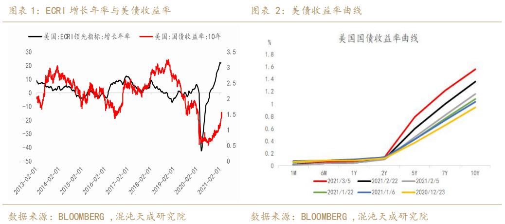 【宏观周报】贵金属:通胀上行遇到紧缩预期,贵金属阴跌