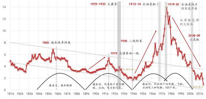 真实繁荣与利率长波:美国案例