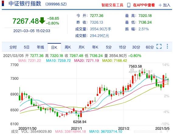 """利率走高、科技股崩盘 全球银行股成为""""避风港"""""""
