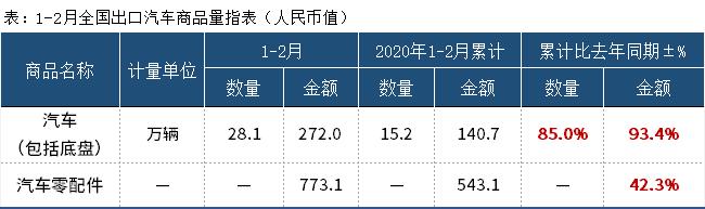 1-2月我国出口汽车28.1万辆 同比增85%