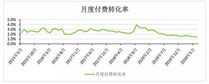 月付费转化率指当月付费用户数与月度活跃用户数的比值