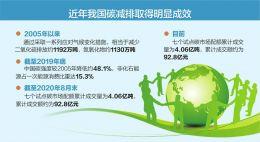 """今年设立碳减排支持工具 """"十四五""""期间二氧化碳排放降低18%"""