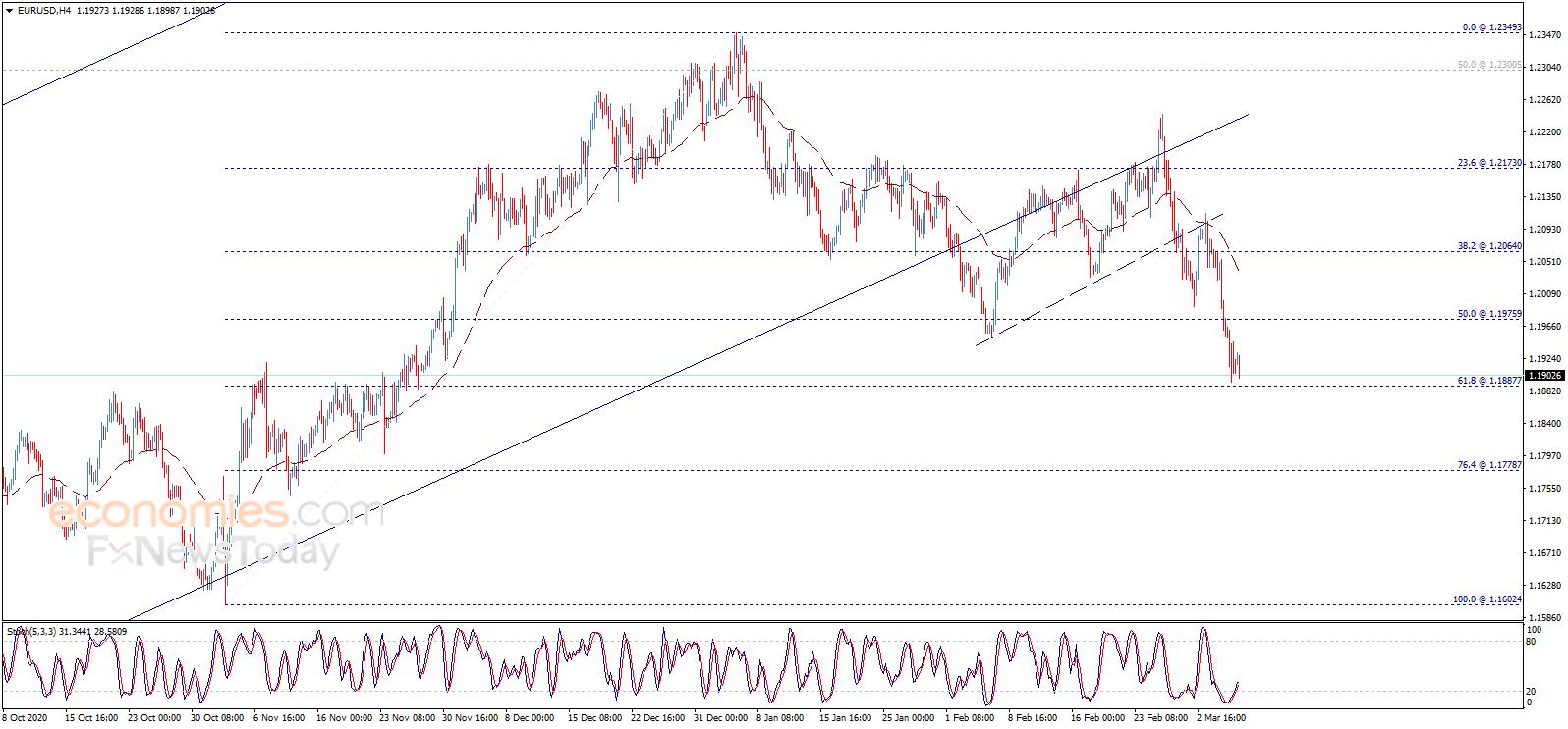 黄金突然一波急跌行情 欧元、英镑和日元交易分析