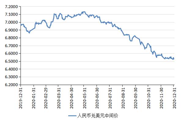 张明:2021人民币汇率走势前瞻 从单边升值重返双向波动