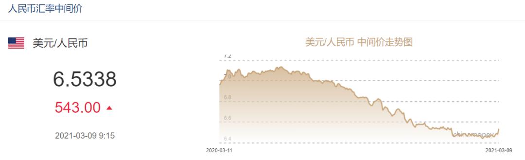 大跌543点!人民币对美元汇率创两个多月新低 推手就是它