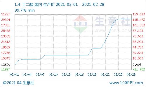 """生意社:""""画风突变"""" 3月BDO市场行情""""倒头向下"""""""