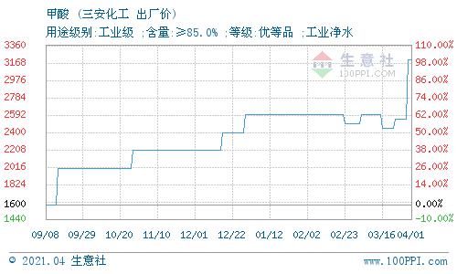 生意社:4月1日漳州三安化工有限公司甲酸价格动态
