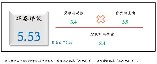 华泰期货国债期货日度跟踪20210401:3月PMI超预期,利空出尽后债市平稳