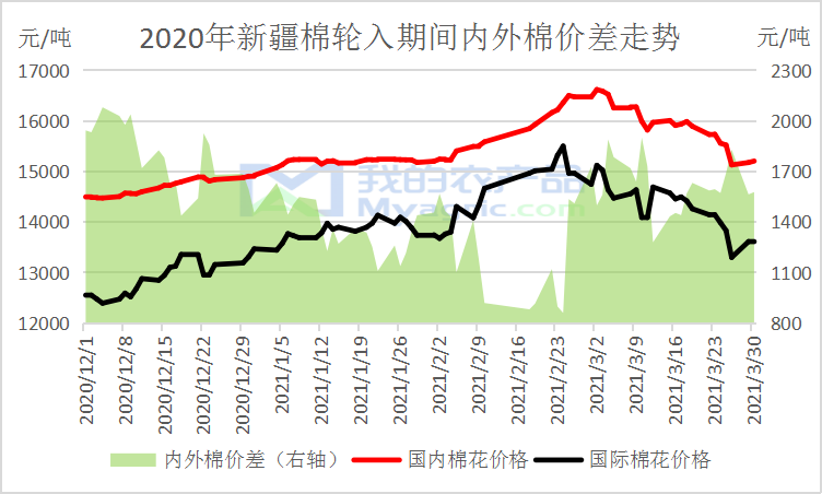 我的农产品:棉花种植季来临 供应面看涨