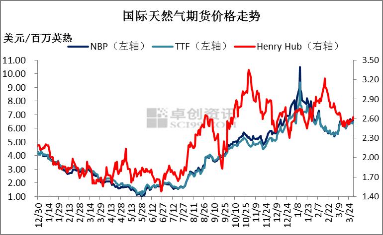 【天然气市场周报】气源出现上涨预期 LNG价格持续震荡