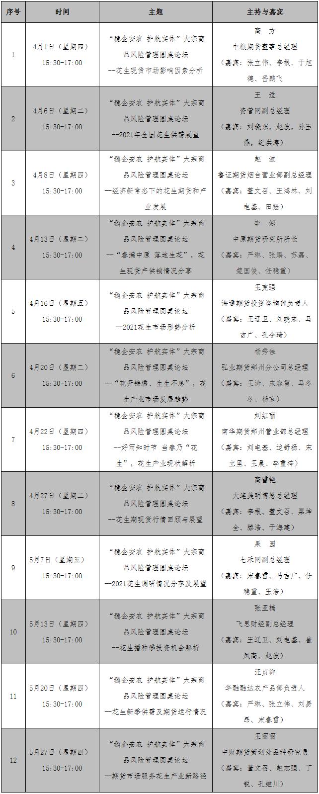 """【公告与通知】关于开展""""稳企安农 护航实体""""--大宗商品风险管理圆桌论坛(花生专场<总第7期>)的通知"""