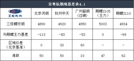 收评:1日京粤杭螺线钢市联播