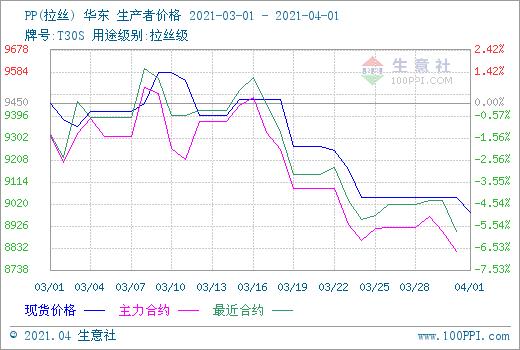 生意社:消化产能扩大 三月聚丙烯高位下跌