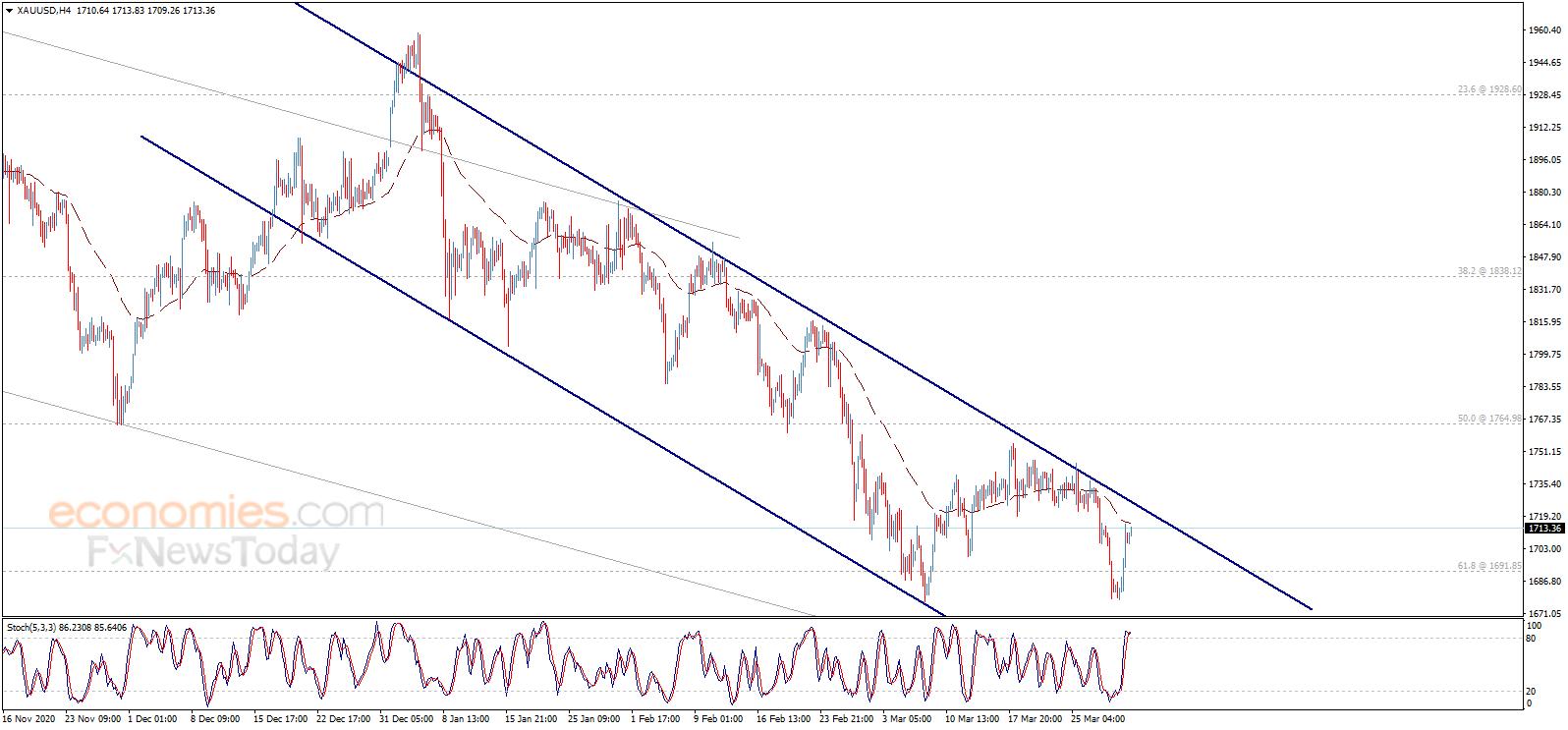 黄金日内交易分析:金价确认突破关键价位 后市有望再上涨约15美元
