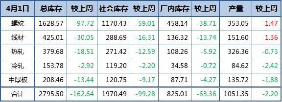 钢材产量再度转降 钢厂库存降幅增大