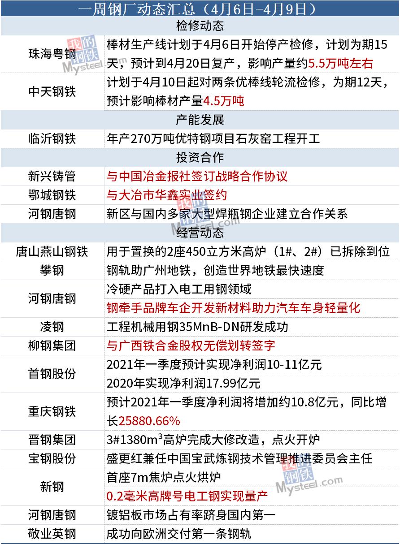 一周钢厂动态汇总(4月6日-4月9日)