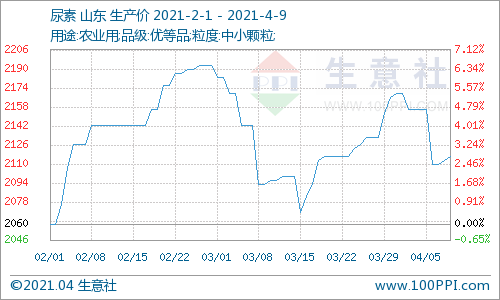 生意社:本周山东尿素价格下跌1.85%(4.5-4.9)