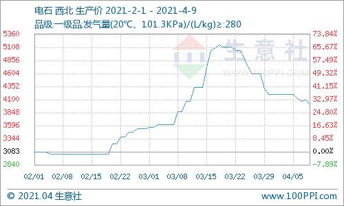 生意社:本周西北电石价格下跌4.76%(4.5-4.9)