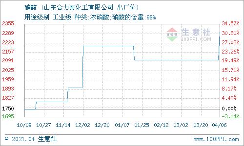 生意社:4月12日山东合力泰硝酸价格稳定