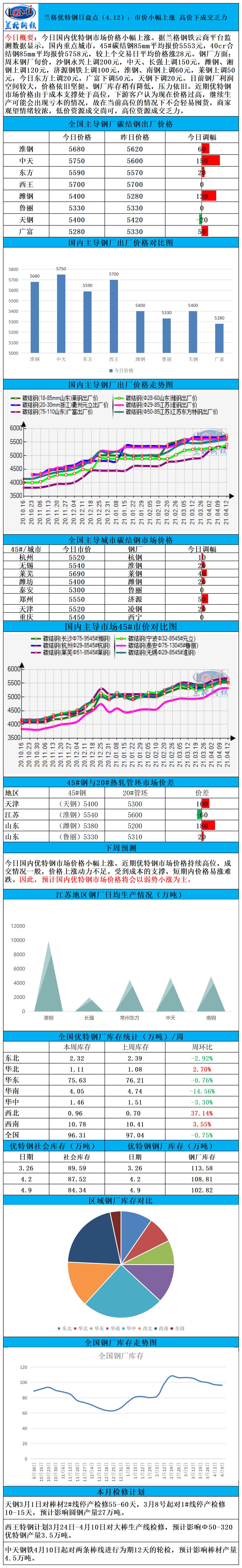 兰格优特钢日盘点(4.12):市价小幅上涨 高价下成交乏力
