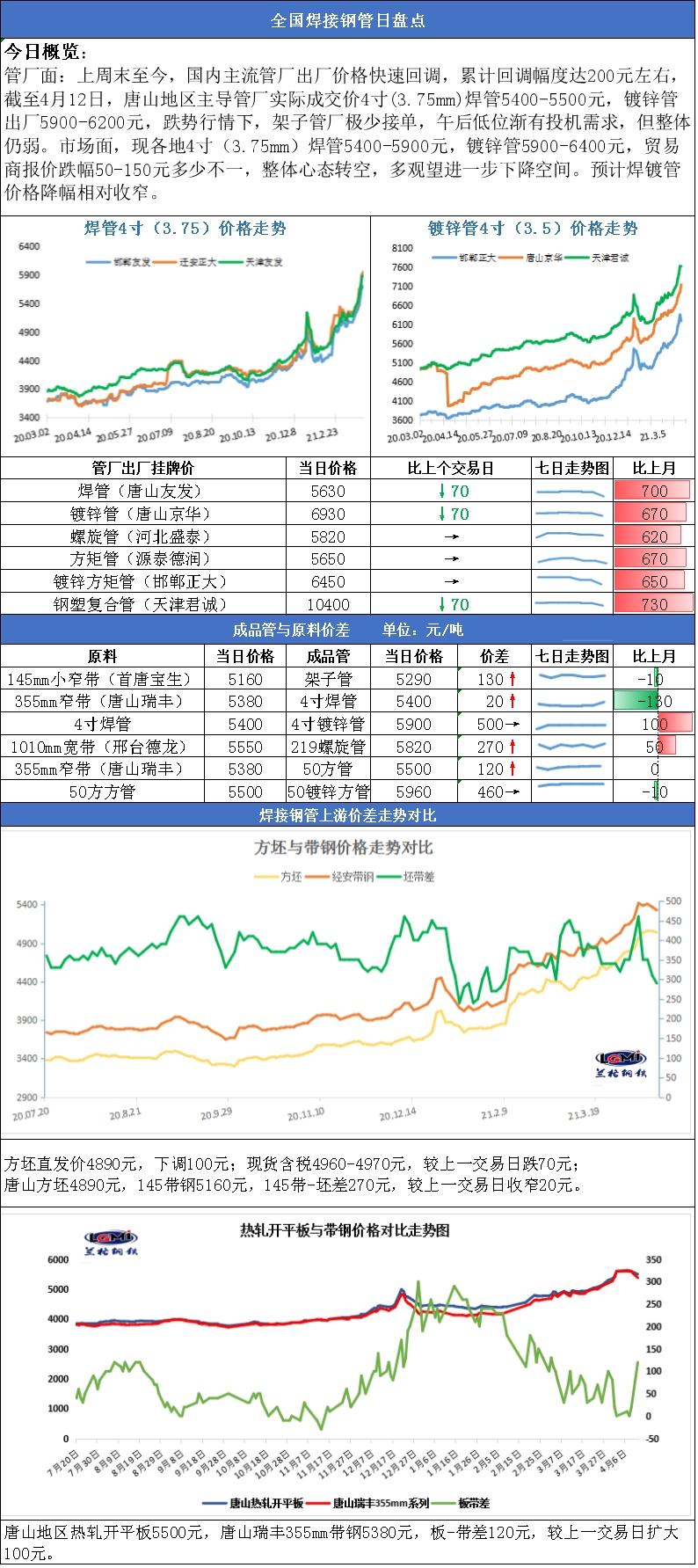 兰格焊接钢管日盘点(4.12): 宏观及基本面阶段转空 焊镀管市场应声下跌