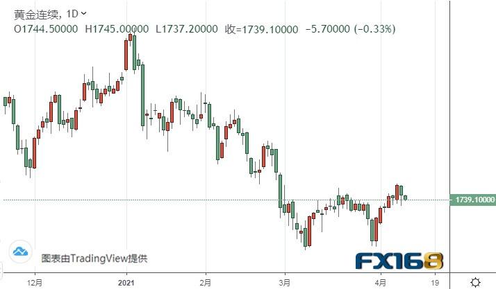 黄金期货持续受阻关键水平 中期趋势依然看涨