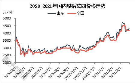 2021年3月碳四下游产品综合简报