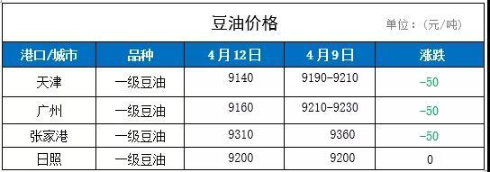 12日国内豆油价格