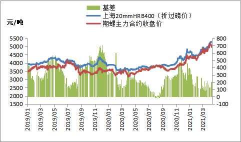 期钢大幅下跌,钢价高位回落
