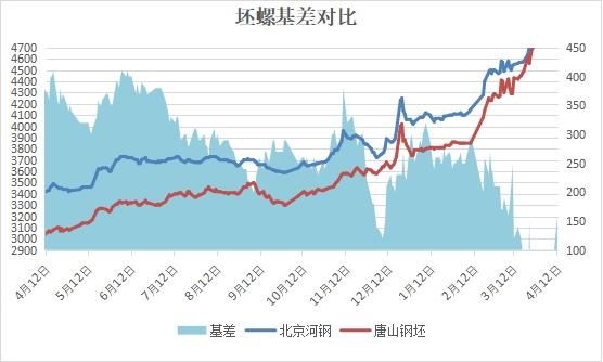 兰格建筑钢材日盘点(4.12):市场价整体趋弱 成交回落