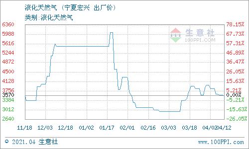 生意社:4月13日宁夏宏兴液化天然气价格动态