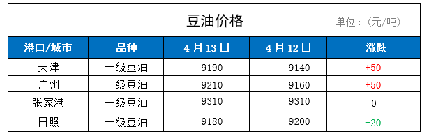 13日国内豆油价格