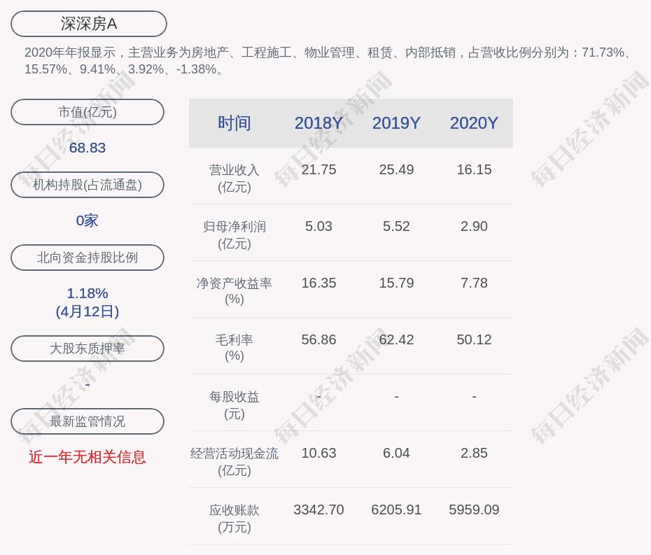 深深房A:预计2021年第一季度净利润为7000万元~9000万元,同比增长149.33%~220.56%