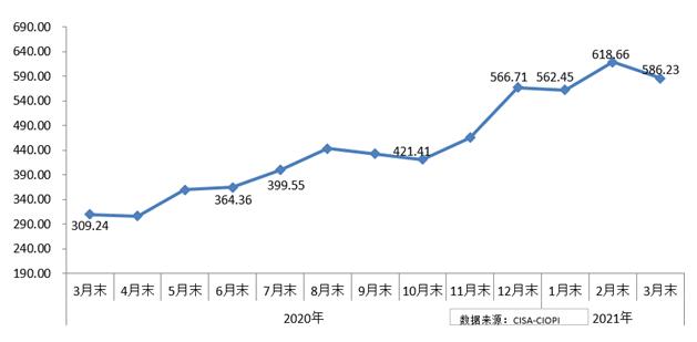 3月份中国铁矿石价格指数(CIOPI)小幅下降