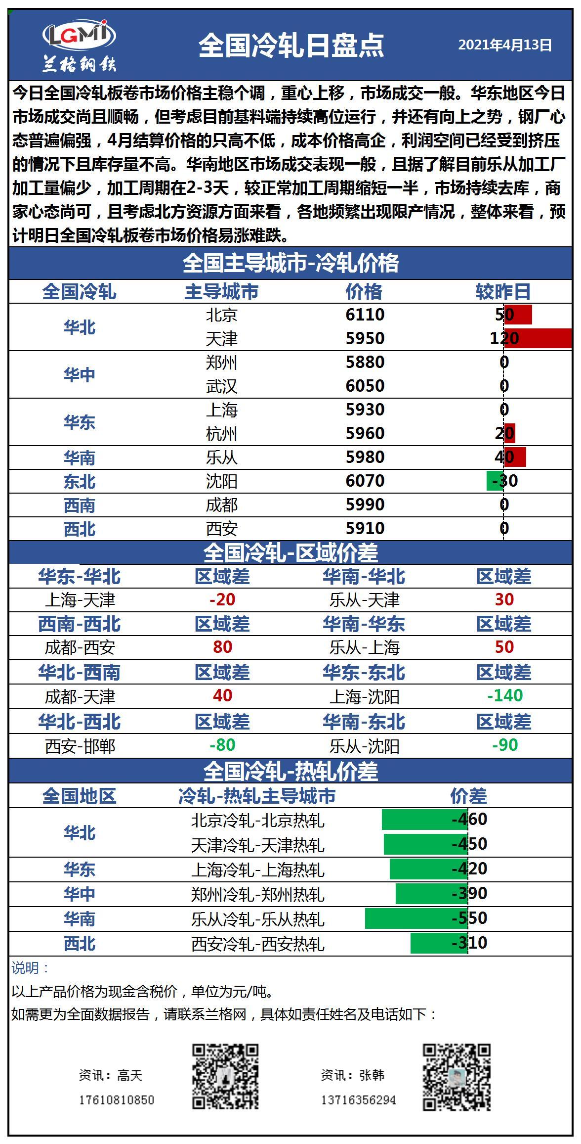 兰格冷轧板卷日盘点(4.13):价格主稳个调 市场成交一般