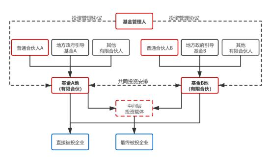 股权进阶   解析平行基金架构