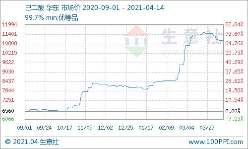 生意社:4月14日华东地区己二酸市场行情持稳