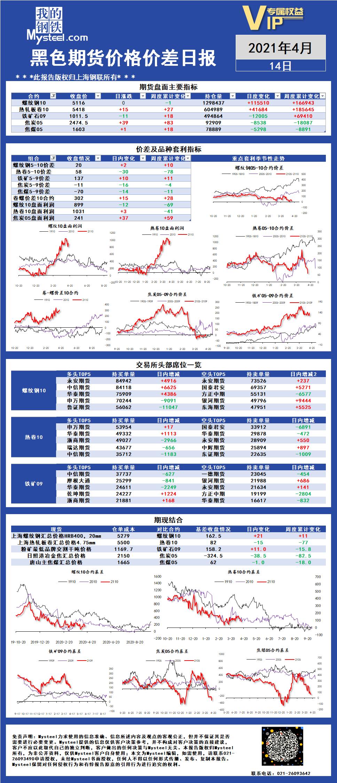 Mysteel:黑色期货价格价差日报2021年04月14日