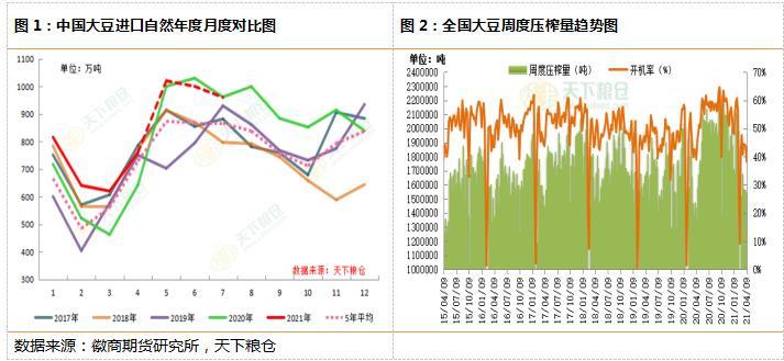 豆粕:供应压力逐步显现,期价仍有下跌空间